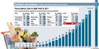 Grafic: Cum a evoluat numărul de magazine din comerţul modern în perioada 2008-2017