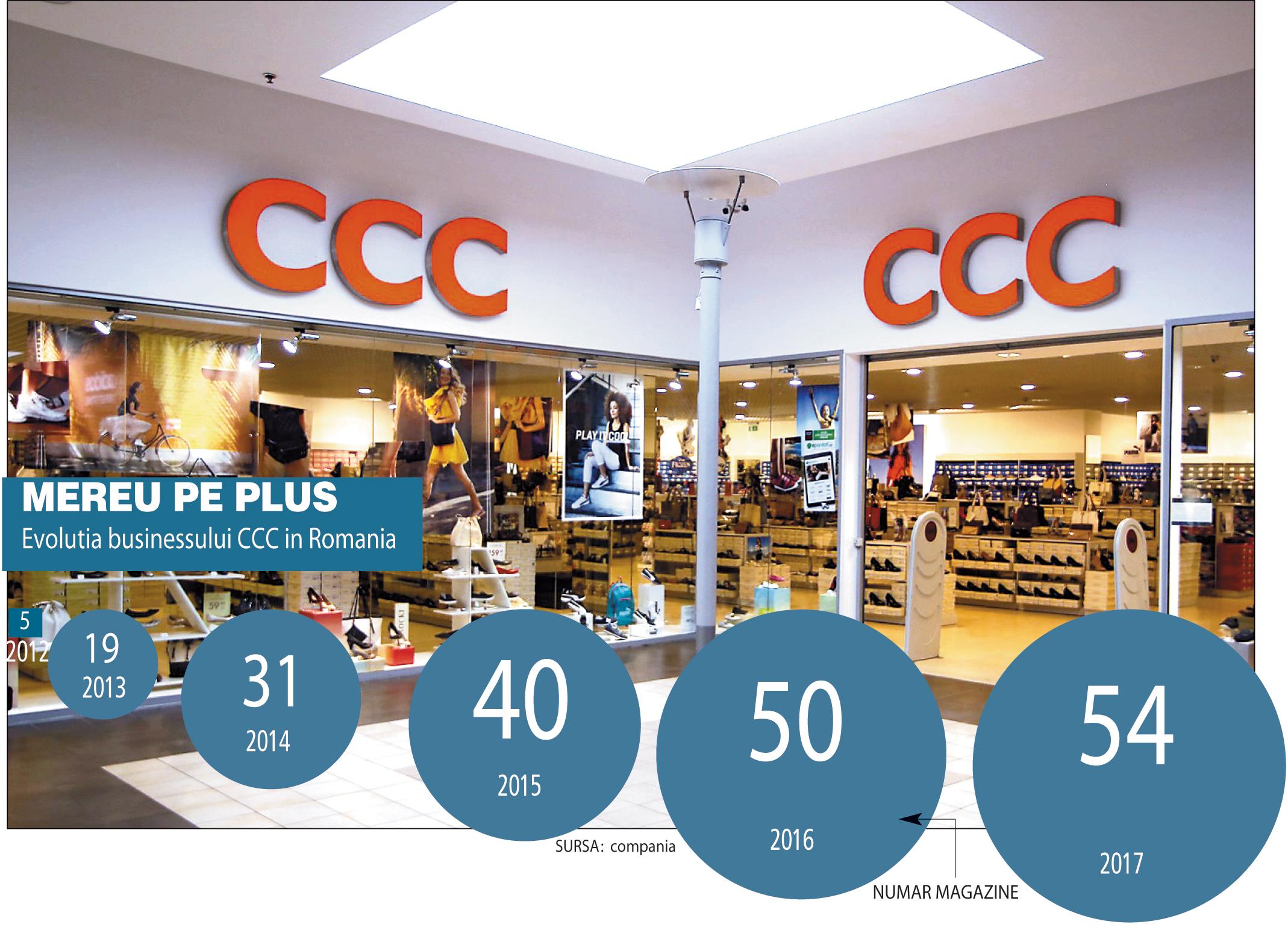 Grafic: Evoluţia businessului CCC în România (2012-2017)