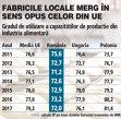 Grafic: Gradul de utilizare a capacităţilor de producţie din industria alimentară