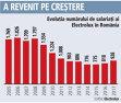 Numărul de salariaţi ai Electrolux se apropie din nou de 1.000 de oameni pentru prima dată după 2011