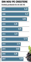 Grafic: Evoluţia producţiei de vin (2007-2017)