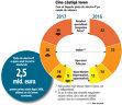 Grafic: Cum se împarte piaţa de electro-IT pe canale de vânzare