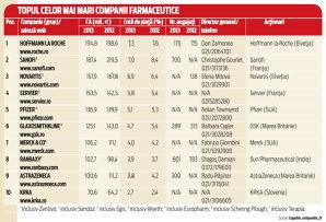 Cele mai mari companii din industria farmaceutică