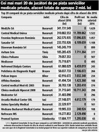 Grafic: Top 20 companii de pe piaţa serviciilor medicale private după cifra de afaceri din 2016