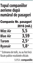 Topul companiilor aeriene după numărul de pasageri (2016)