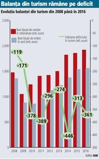 Bilanţul în turism: românii au lăsat aproape 2 mld. € pe vacanţe în străinătate, iar deficitul se adanceşte. Romania nu reuşeşte să atragă de la străini sumele cheltuite de romani în afara ţării