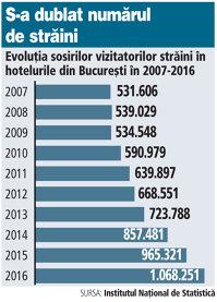 Hotelurile din Capitală au încasat peste 100 mil. euro anul trecut doar din cazarea vizitatorilor străini