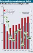 Evoluţia balanţei din turism din 2008 până în 2016