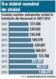 Evoluţia sosirilor vizitatorilor străini în hotelurile din Bucureşti în 2007-2016