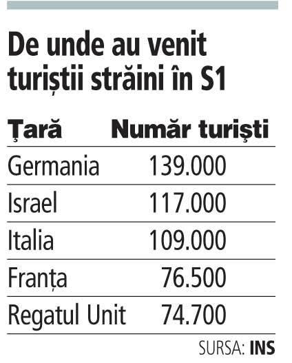 Grafic: De unde au venit turiştii străini în S1