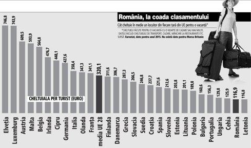 Grafic: Cât cheltuie în medie un locuitor din fiecare ţară din UE pentru o vacanţă