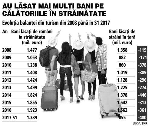 Grafic: Evoluţia balanţei din turism din 2008 până în S1 2017