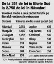 Grafic: Valoarea medie a unui pachet turistic pe litoralul românesc în extrasezon