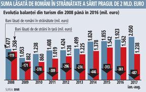 Barometrul din turism. Românii au cheltuit peste 2 mld. euro pe vacanţe în străinătate