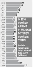 Grafic: Evoluţia numărului de turişti între anii 1990 şi 2016 (milioane)