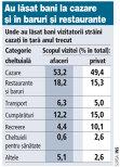 Grafic: Unde au lăsat bani vizitatorii străini cazaţi în ţară anul trecut