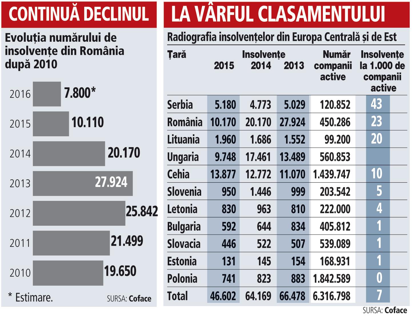 Evoluţia numărului de insolvenţe din România după 2010