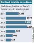 Evoluţia numărului de insolvenţe în luna ianuarie in perioada 2011-2017