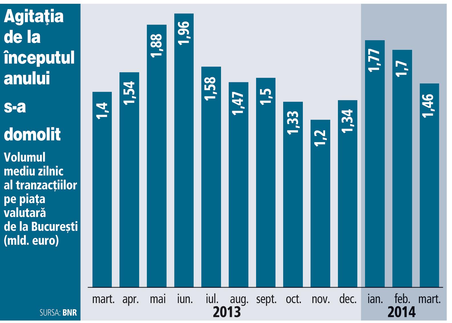 Agitaţia de pe piaţa valutară s-a temperat în martie: tranzacţiile au scăzut cu 15% faţă de ianuarie şi februarie