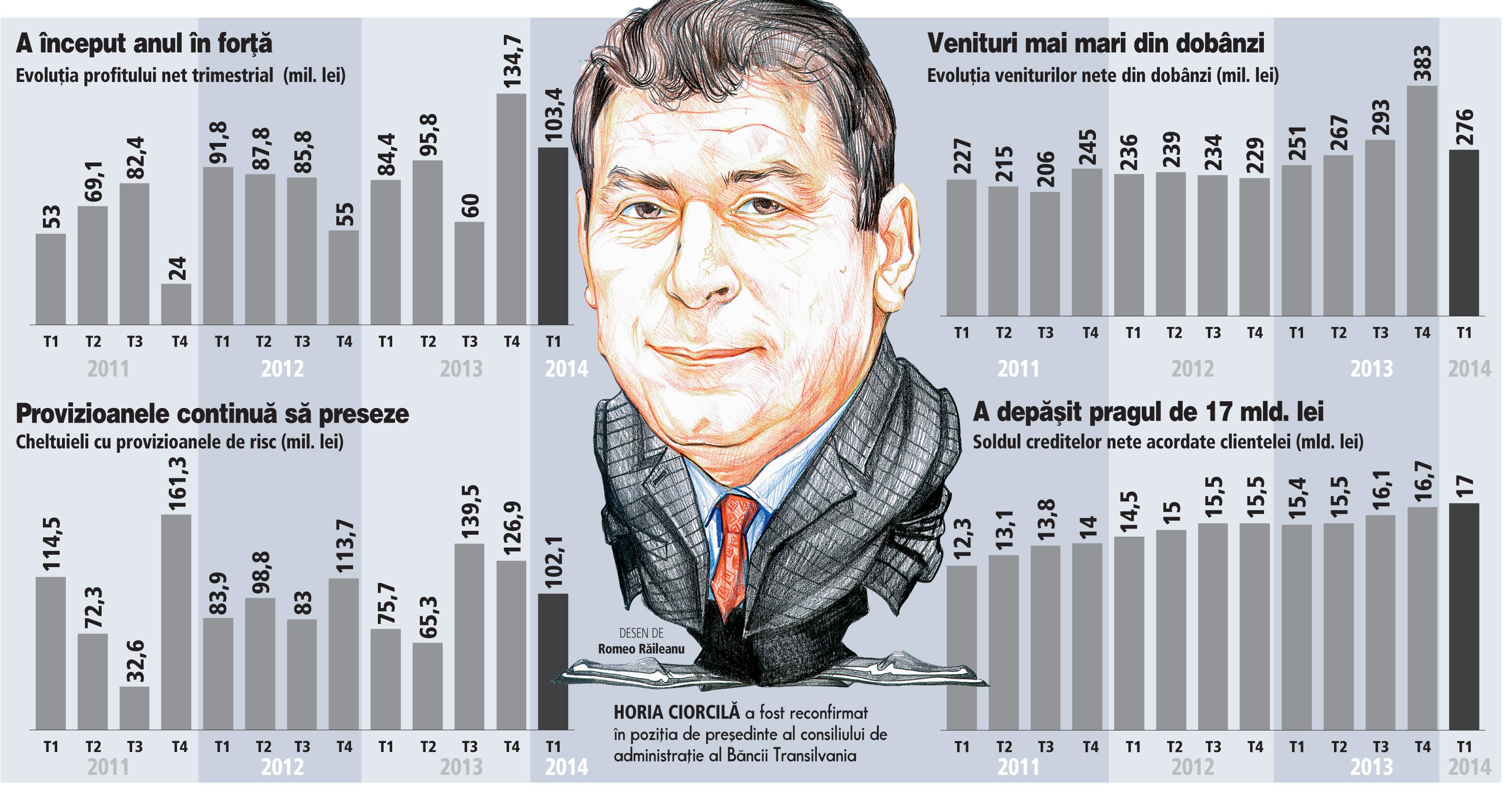Banca Transilvania: Evoluţia profitului net trimestrial (2011-2014)