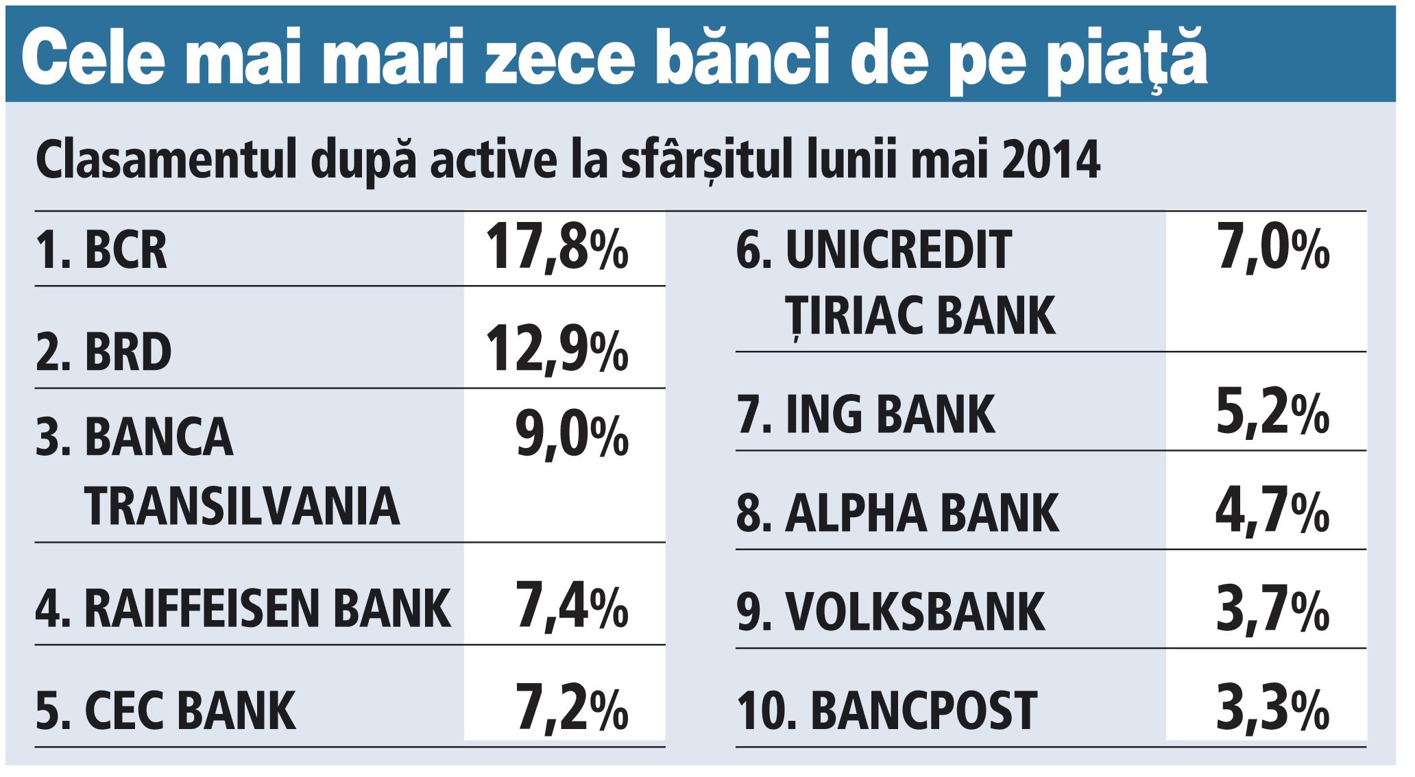 Cele mai mari zece bănci de pe piaţă (clasamentul după active la sfârşitul lunii mai 2014)