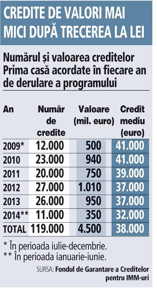 Numărul şi valoarea creditelor Prima casă acordate în fiecare an de derulare a programului (2009*-2014**)