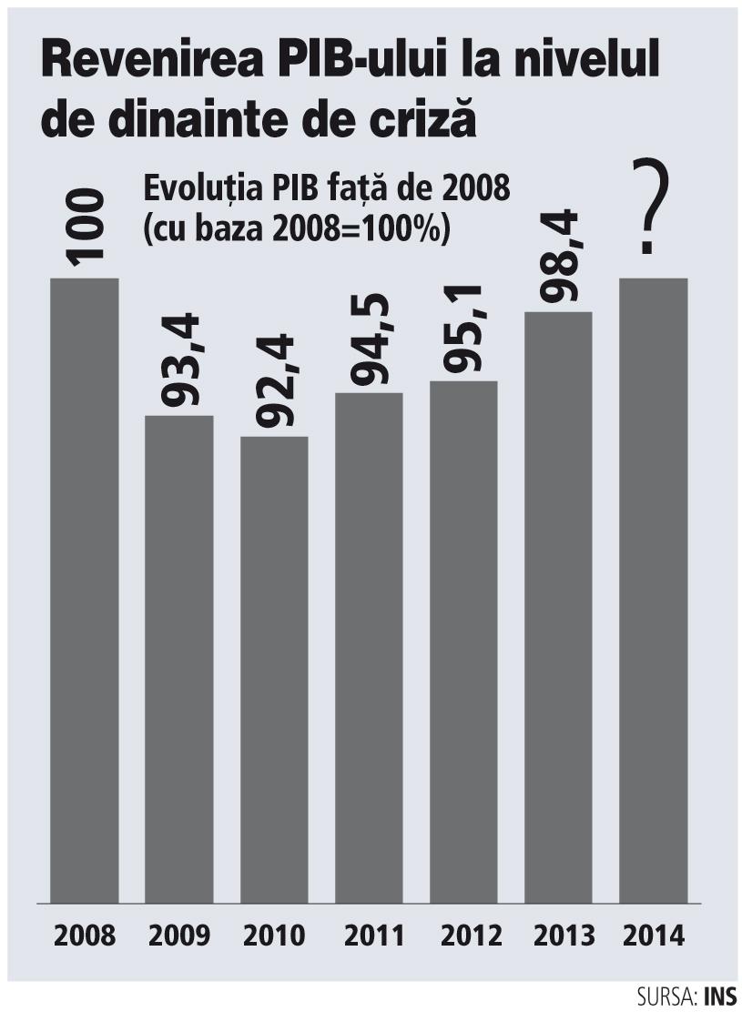 Evoluţia PIB faţă de 2008 (cu baza 2008=100%)
