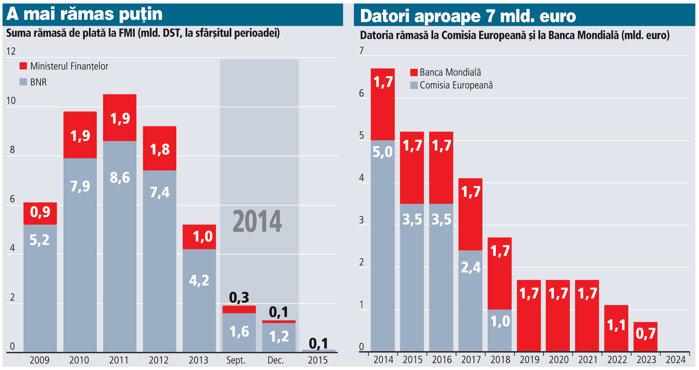 Rom�nia mai are de plătit 2,2 mld. € la FMI, dar trebuie să ramburseze 5 mld. € la Comisia(...)