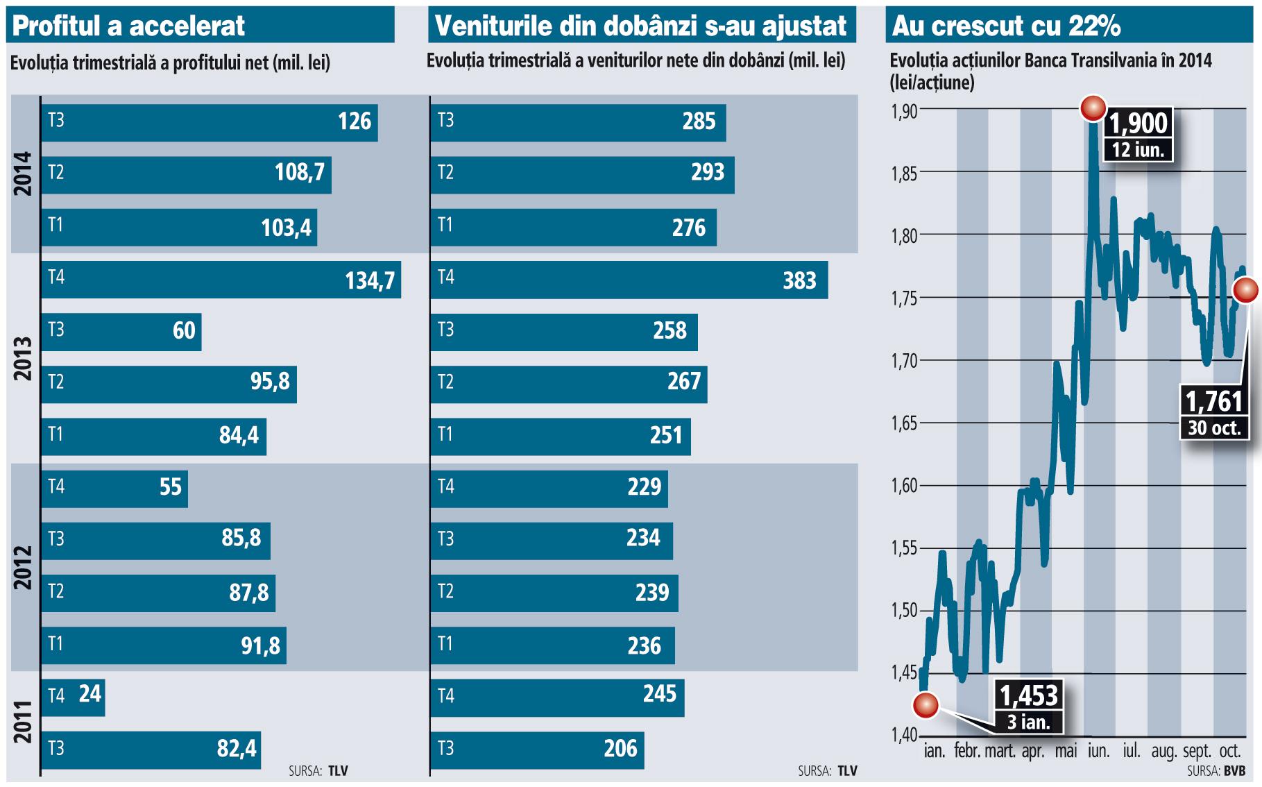 Evoluţia afacerilor Băncii Transilvania (2011-2014)