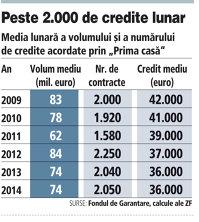Media lunară a volumului şi a numărului de credite acordate prin Prima casă (2009-2014)