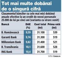 Clasamentul băncilor cu cele mai mici dobânzi anuale efective la un credit de nevoi personale 25.000 de lei pe cinci ani (varianta cu virare venit) - 2014