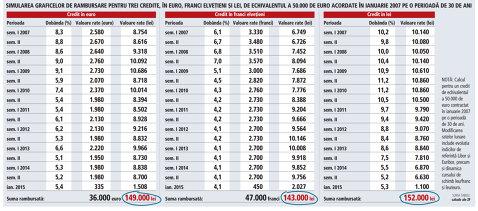 Simulare ZF: graficele de rambursare pentru trei credite, în euro, franci elveţieni şi lei, de echivalentul a 50.000 de euro, acordate în 2007 pe o perioadă de 30 de ani. Cât este suma rambursată?