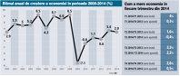 Ritmul anual de creştere a economiei în perioada 2000-2014 (%)