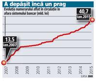 Evoluţia numerarului aflat în circulaţie în afara sistemului bancar (2007-2015)
