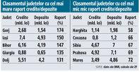 Topul celor mai îndatorate judeţe: raportul credite/depozite variază de la circa 60% în Harghita la peste150 % în Gorj şi Iaşi