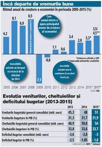 Ritmul anual de creştere a economiei în perioada 2005-2015 (%)