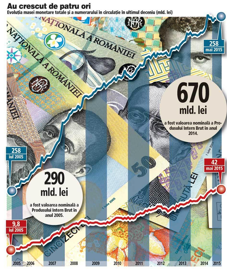 """10 ani de la lansarea """"leului greu"""": Dependenţa economiei de cash s-a adâncit. Numerarul a urcat de la 3% la 7% din PIB în zece ani"""