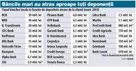Unde îşi păstrează românii economiile: zece bănci deţin aproape 90% din depozite