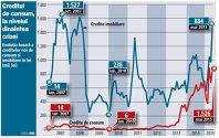 Bancherii au vândut în luna mai credite de consum în lei la fel ca în perioada de boom