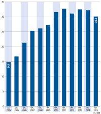 Evoluţia rezervelor valutare ale BNR în ultimul deceniu (mld. euro) (2005-2015)