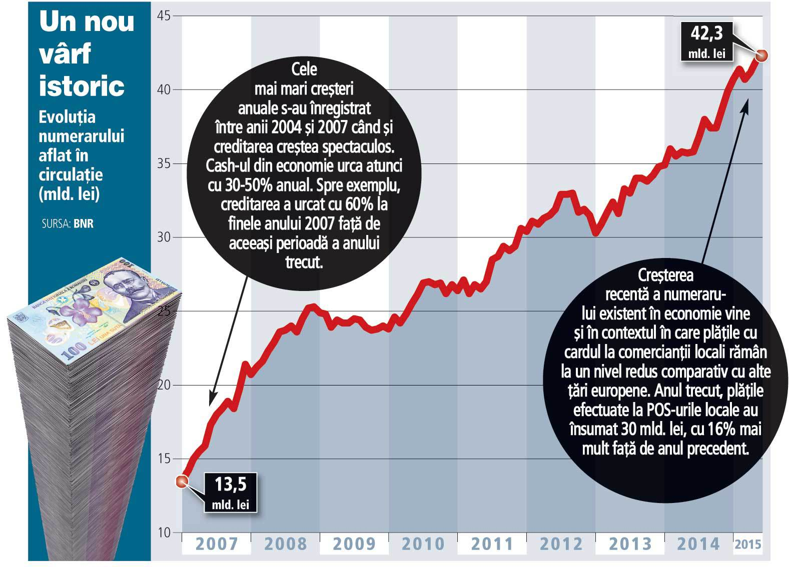 Economia românească este tot mai dependentă de cash: numerarul aflat în circulaţie bate încă un record