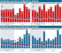Populaţia a luat mai multe credite în lei după scăderea dobânzilor, împrumuturile urcând cu 46% faţă de iulie 2014