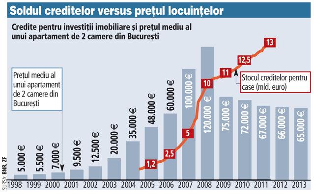 """Ce riscuri aduce în bilanţul băncilor legea privind """"darea în plată"""". Legea dării în plată priveşte credite de locuinţă de 8 mld. euro date în boom-ul imobiliar"""
