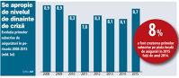 Evoluţia primelor subscrise de asigurători în perioada 2008-2015 (mld. lei)