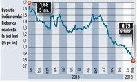 Evoluţia indicatorului Robor cu scadenţa la trei luni (ian. 2015-feb. 2016)