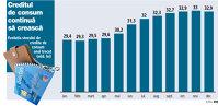Evoluţia stocului de credite de consum în anul 2015 (mld. lei)