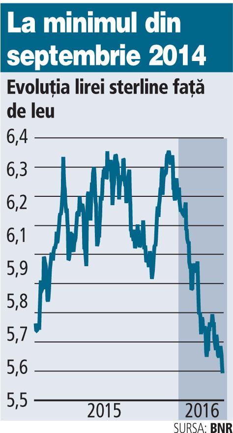 schimb valutar euro lira sterlina