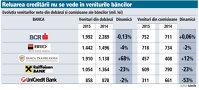 Băncile şi-au împărţit venituri din dobânzi de 11 miliarde de lei în 2015. BCR, BRD şi Banca Transilvania au luat jumătate din veniturile totale încasate