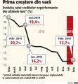 Rata creditelor neperformante, la prima creştere din luna august încoace