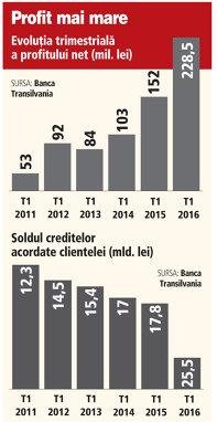 Cum a evoluat profitul net la Banca Transilvania (T1/2011-2016)